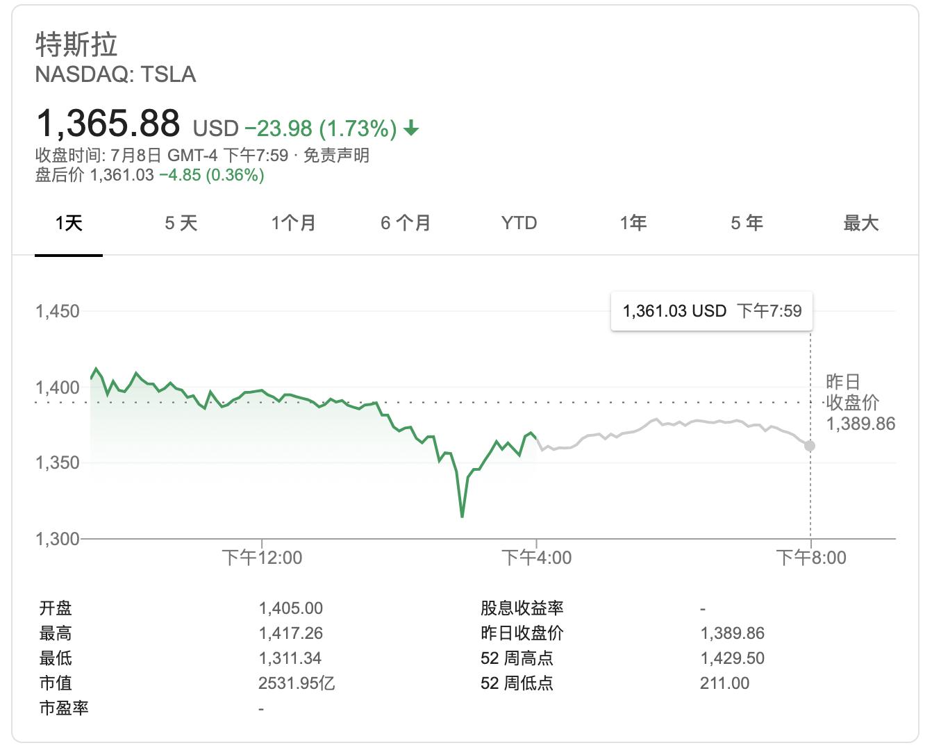 特斯拉股价疯狂上涨 马斯克有望解锁18亿美元期权奖励