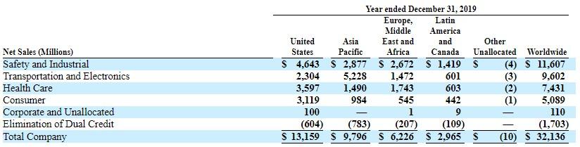 美国疫情高企,3M公司却很低迷