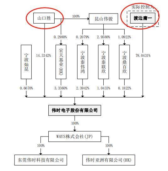 伟时电子IPO:实质控制人日本国籍,主要日本客户连续5年亏损,业绩持续下降,市场环境担忧
