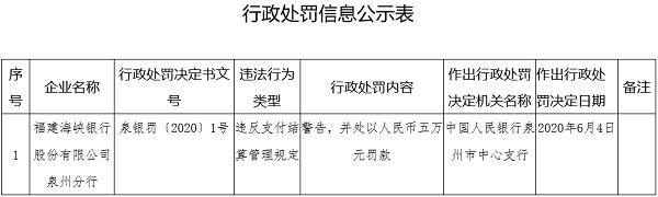 福建海峡银行因支付违规被央行处