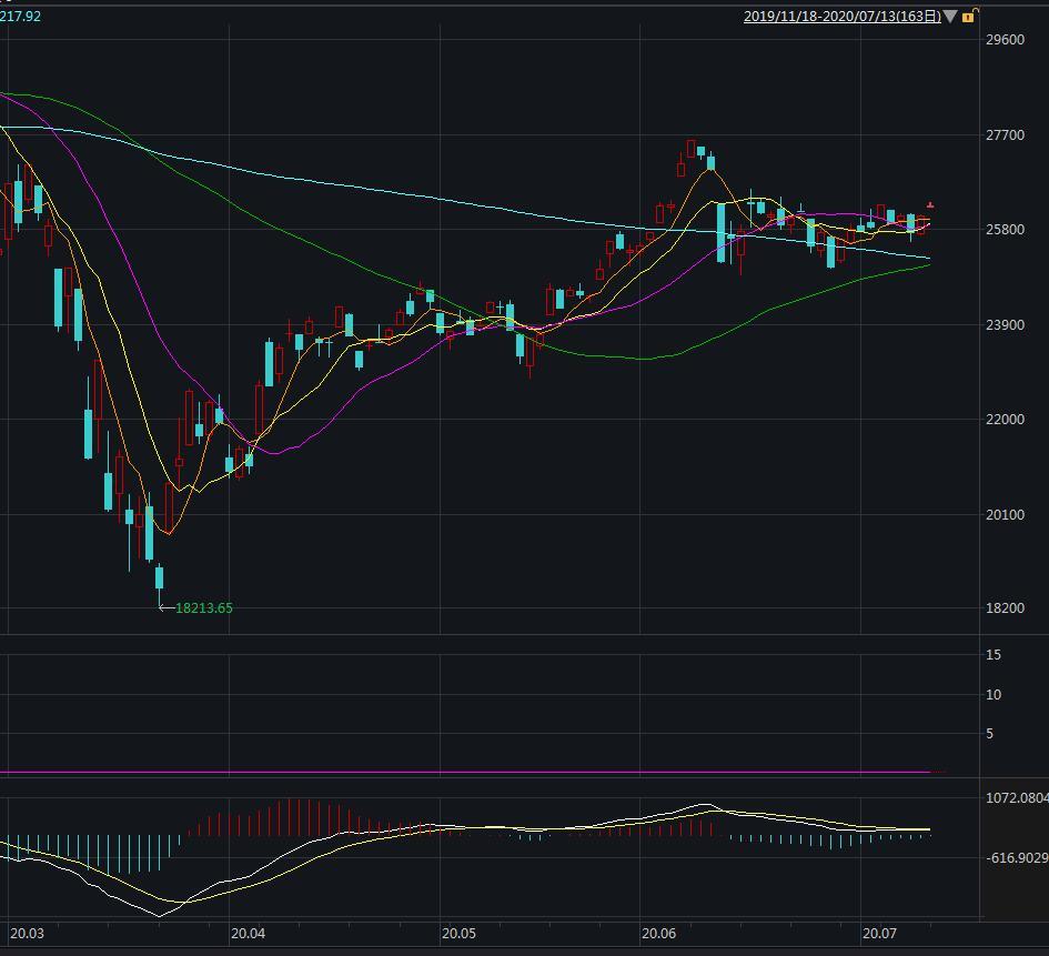 美股集体高开 道指涨超250点
