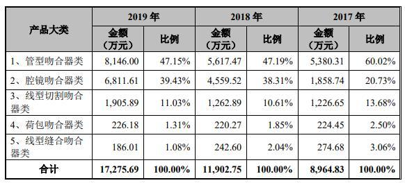 天臣国际IPO:产品结构单一,销售99%靠经销商,单一采购来源占比高达50%以上