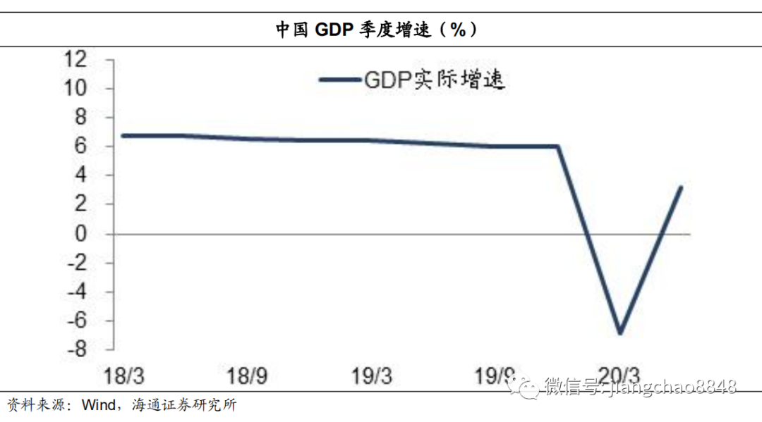 海通姜超:牛市结束了吗?为何经济复苏而股市下跌?