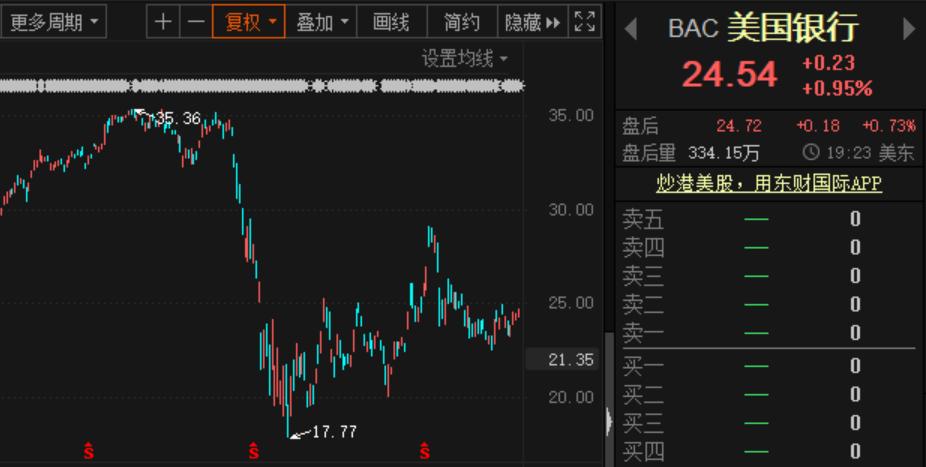 失业再增,美股全线大跌,芯片龙头盘后暴跌;巴菲特又出手了,再度增持银行股!