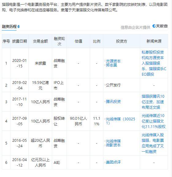 猫眼电影在线票务停摆180天:大数据被疑刷量误差100万 郑志昊如何逆袭?
