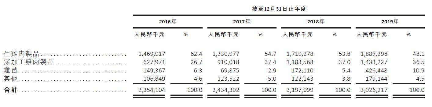 凤祥股份(09977.HK):中国最大的全面一体化白羽鸡肉出口商 或迎来戴维斯双击
