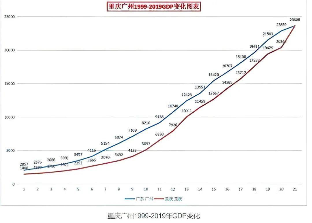 gdp天津排名2020_天津gdp