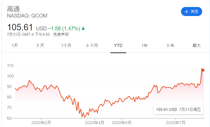 华尔街顶级分析师看好这些股:高通、Paypal、Spotify