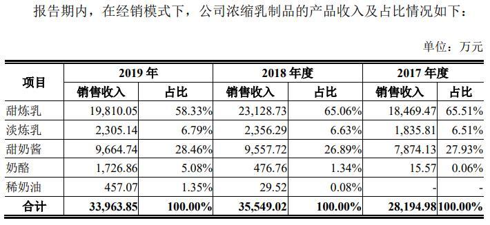 熊猫乳品冲刺创业板 单一品类局限 提高市场曝光可突围?