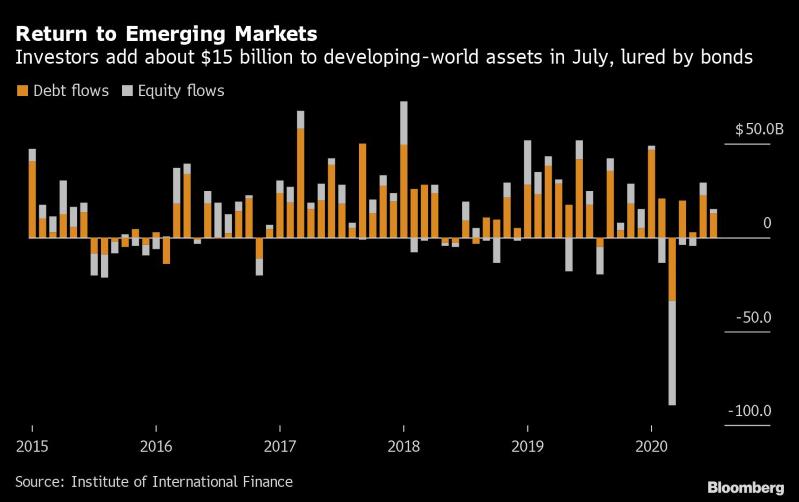 IIF:新兴市场7月连续第二个月实现资金净流入