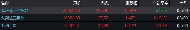 华尔街投行齐警告:美股短期存回调风险 跌幅或达10%!
