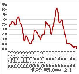 8月铜价或呈先抑后扬走势