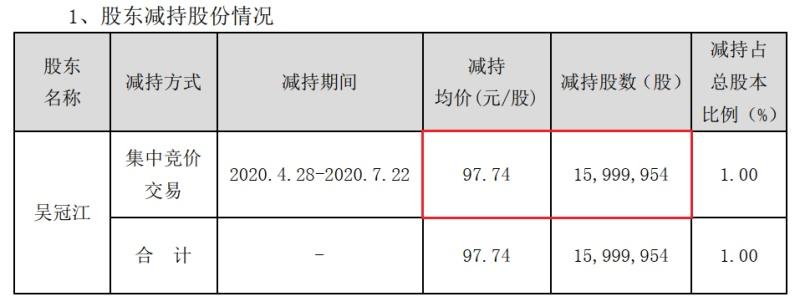 代理占9成、毛利逐年萎缩,年内股价上涨256%的智飞生物股东减持超30亿