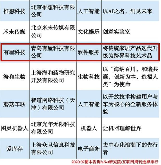 有屋智能入选中国准独角兽100强,技术资本双驱动成产业转型标杆