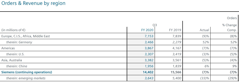 """西门子CEO:中国市场恢复得""""非常、非常快"""" 订单数量已超去年同期"""