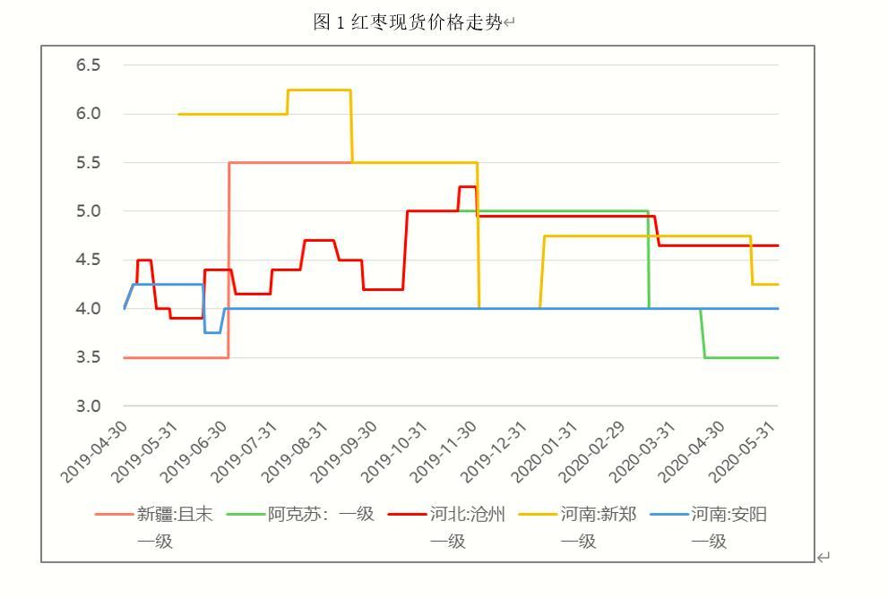 夏季需求减弱 红枣价格再度下行