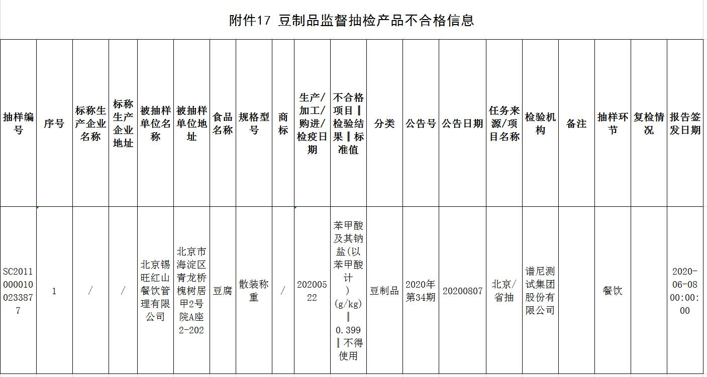 北京公布12批次食品不合格,涉鸡蛋、豆腐、皮皮虾等