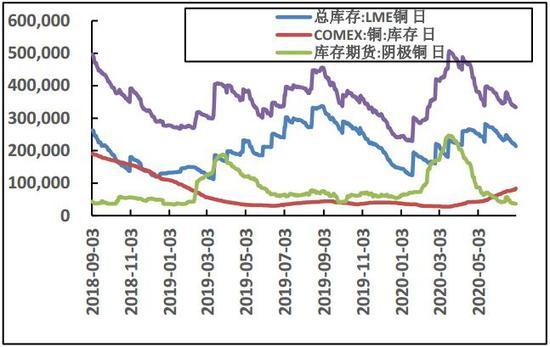 货币政策继续宽松 铜价有望保持高位震荡