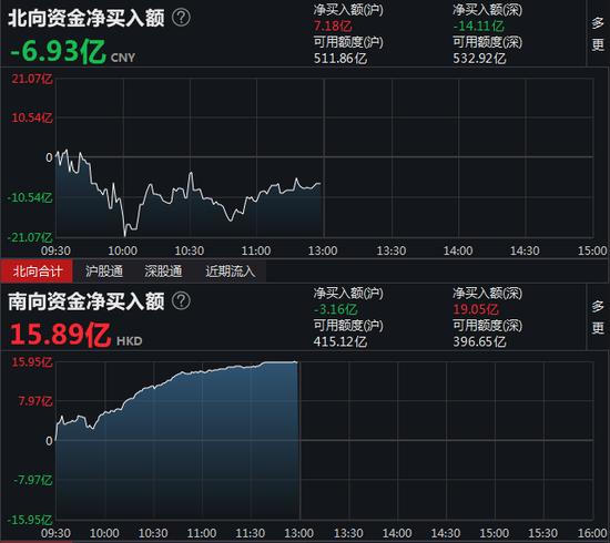 南向资金净流入15.89亿 港股通(沪)净流出3.16亿