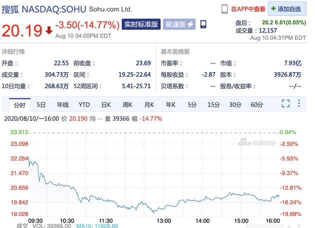 第二季度亏损8000万美元搜狐股价周一大跌14.77%