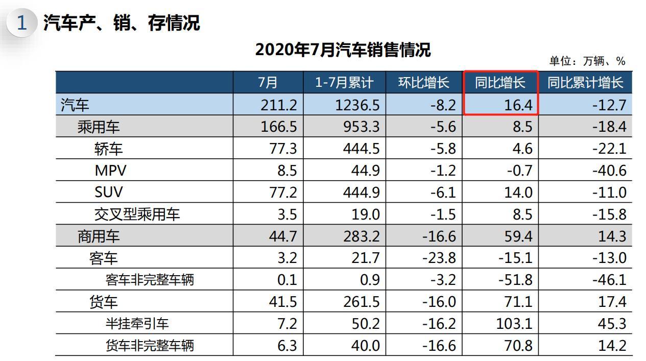 7月中国汽车销量同比增16.4% 新能源产销均转涨