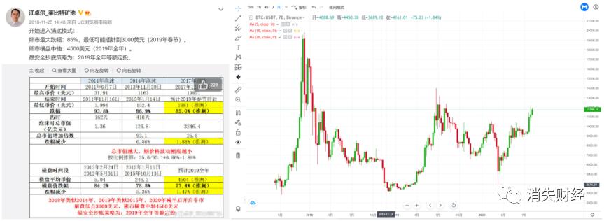 多次准确预测比特币行情的江卓尔,2021会翻车吗?