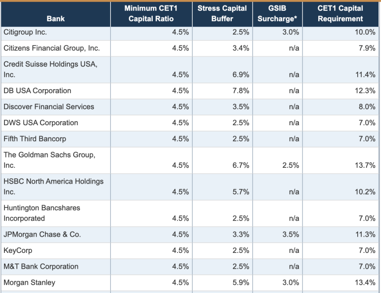 美联储宣布大型银行资本新要求 对高盛、大摩最为严苛