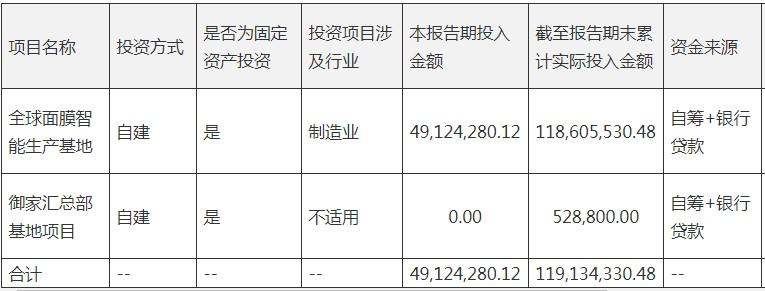 御家汇业绩双增:存货高达6.5亿占比36% 销售费用5.95亿大增55% 仍要投资8亿扩产