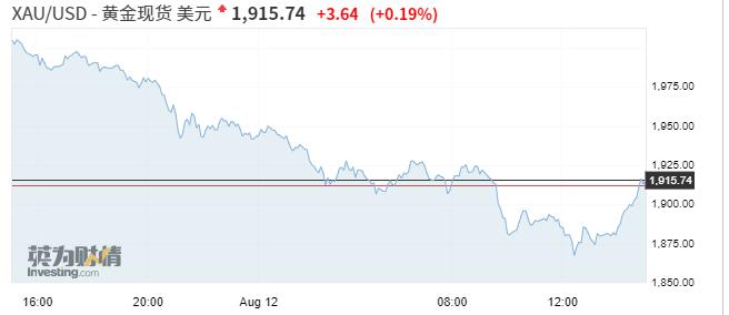 亚市资讯播报:日股A股呈V型走势 黄金午后逆转收复1900美元关口