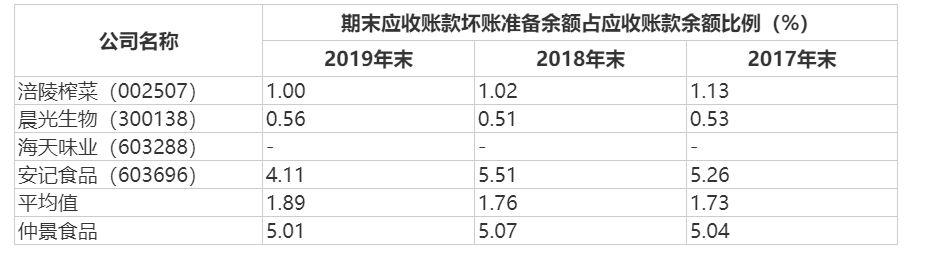 """香菇酱""""老大""""仲景食品过会:营收稳步增长 毛利率连年下滑"""