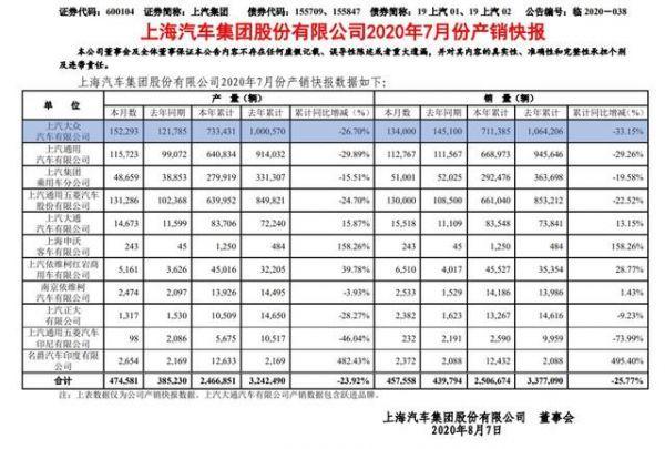 """帕萨特途观销量仍受""""碰撞门""""影响 7月TOP10车企仅上汽大众负增长"""