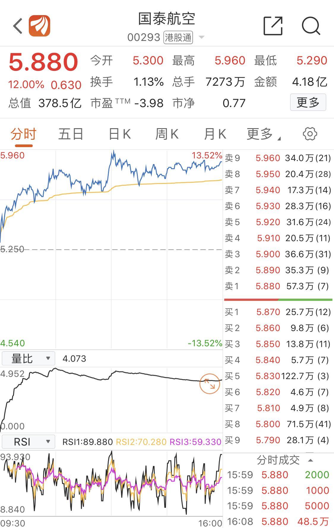国泰航空上半年亏损98.65亿港元,股价反弹大涨12%