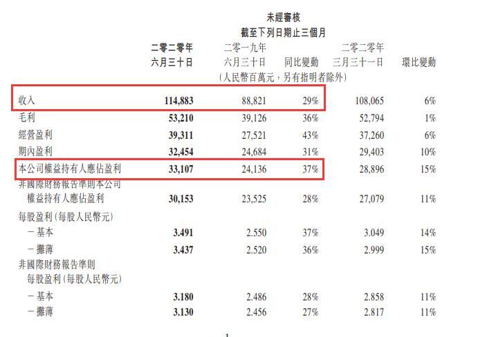 腾讯第二季度网游收入383亿!日进账4.2亿,你贡献多少钱?