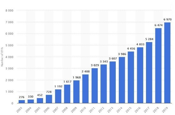 美股不到3000只而全球ETF数量突破7000只,下一个资产泡沫要来了吗?