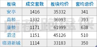 上海均总价已经破700W,刚需真的没机会了吗