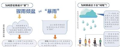 此轮降雨北京13个区平均雨量达暴雨