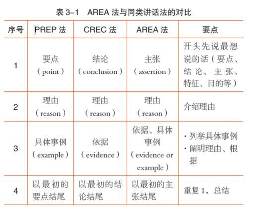 《换位沟通:掌握关键对话的沟通必修课》:介绍一门风靡日本的人气沟通课程