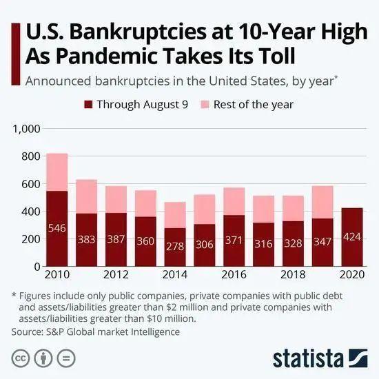 扛不住了!美国迎10年来最大破产潮,多家巨头未能幸免......
