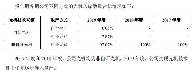 极米科技闯科创板IPO 自研产品仅0.05% 供应链掣肘未来发展