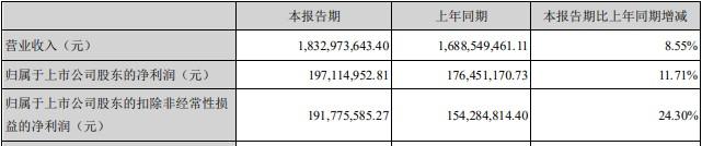 百年老字号九芝堂上半年营收净利双增,公司聚焦药品研发占据千亿美元市场先发优势丨领航100