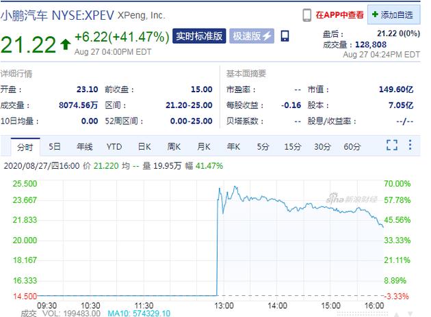 汽车|小鹏汽车上市首日股价暴涨41%市值达149亿美元