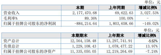 金政科技2020年上半年营收增长3027.53% 资产总计下滑5.52%