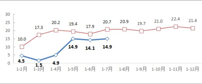 工信部:前7月规上互联网企业业务收入6916亿 同比增14.9%