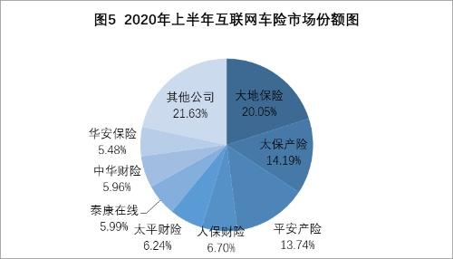 互联网财险半年成绩单:第三方平台业务占比超7成,保证险缩水明显