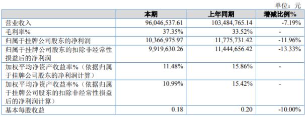 祥龙股份2020年上半年净利1036.7万 期末公司总资产增长24.94%
