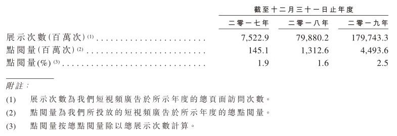 短视频营销服务商云想科技赴港上市,以技术驱动人均创收873万