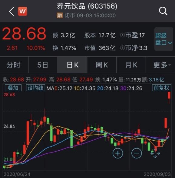 """""""六个核桃""""要卖""""红牛"""",公司股价连拉2个涨停,尴尬的是……"""