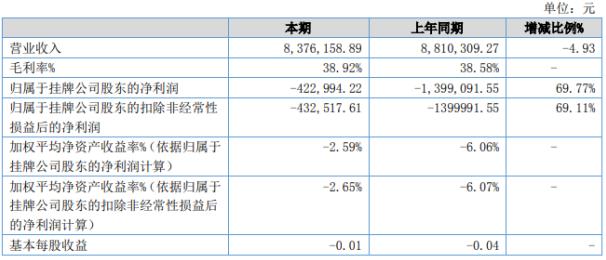 微力量2020年上半年实现营收837.6万元 较上年同期下滑4.93%