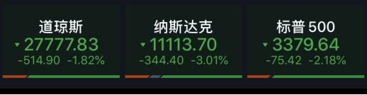 再演深夜惊魂!纳指盘中闪崩5%,科技股集体下挫,金融股却大涨…发生了什么?