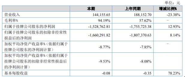 颐尚电气2020年上半年实现营收14.4万元 较上年同期下滑23.38%